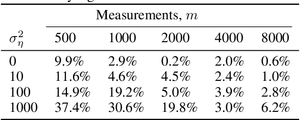 Figure 1 for Compressed Sensing with Deep Image Prior and Learned Regularization