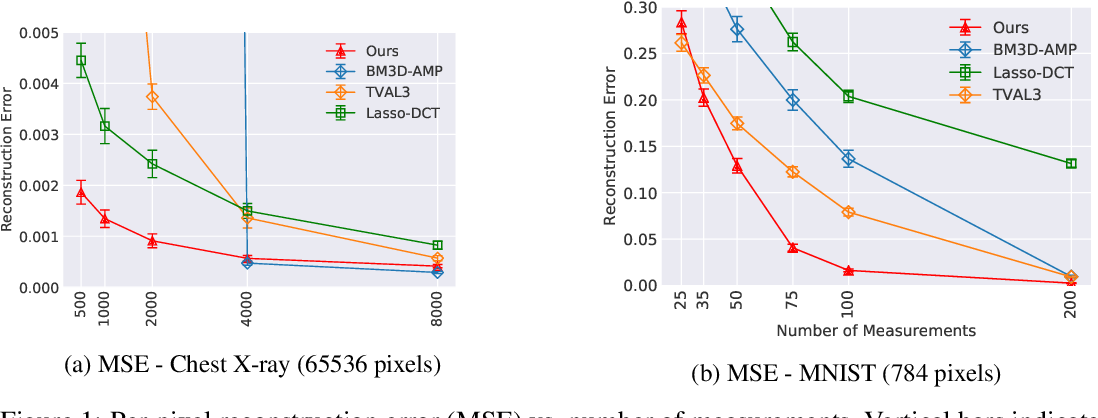 Figure 2 for Compressed Sensing with Deep Image Prior and Learned Regularization