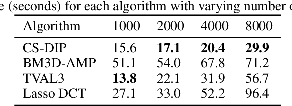 Figure 4 for Compressed Sensing with Deep Image Prior and Learned Regularization