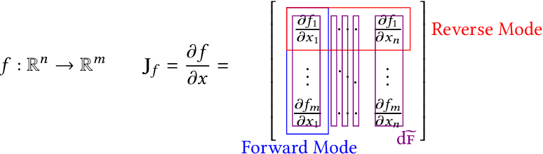 Figure 1 for Efficient Differentiable Programming in a Functional Array-Processing Language