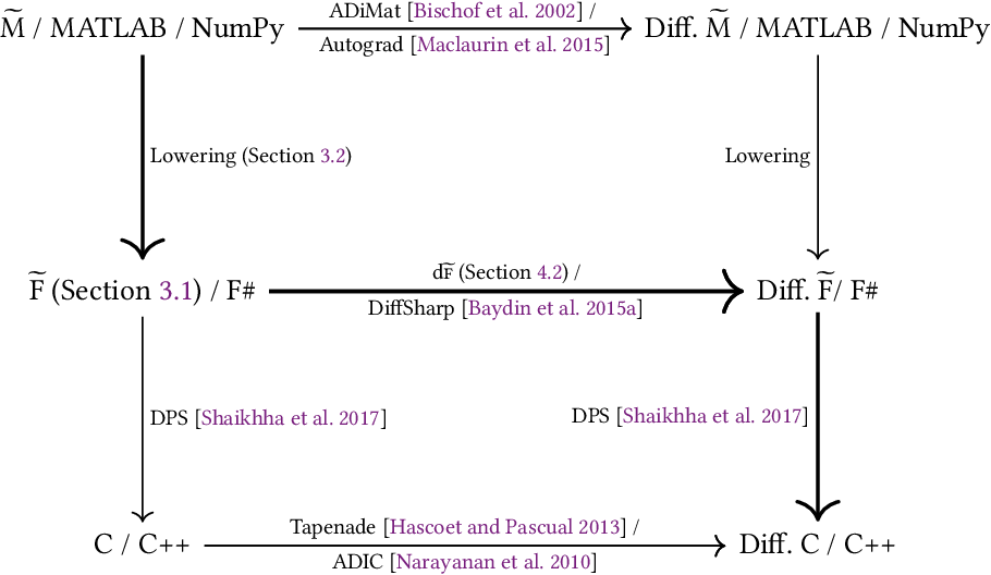 Figure 3 for Efficient Differentiable Programming in a Functional Array-Processing Language