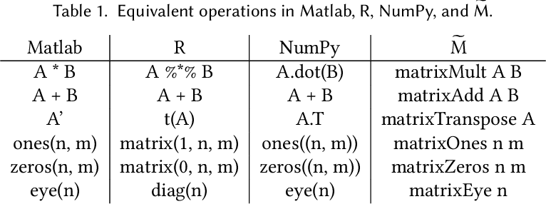 Figure 2 for Efficient Differentiable Programming in a Functional Array-Processing Language