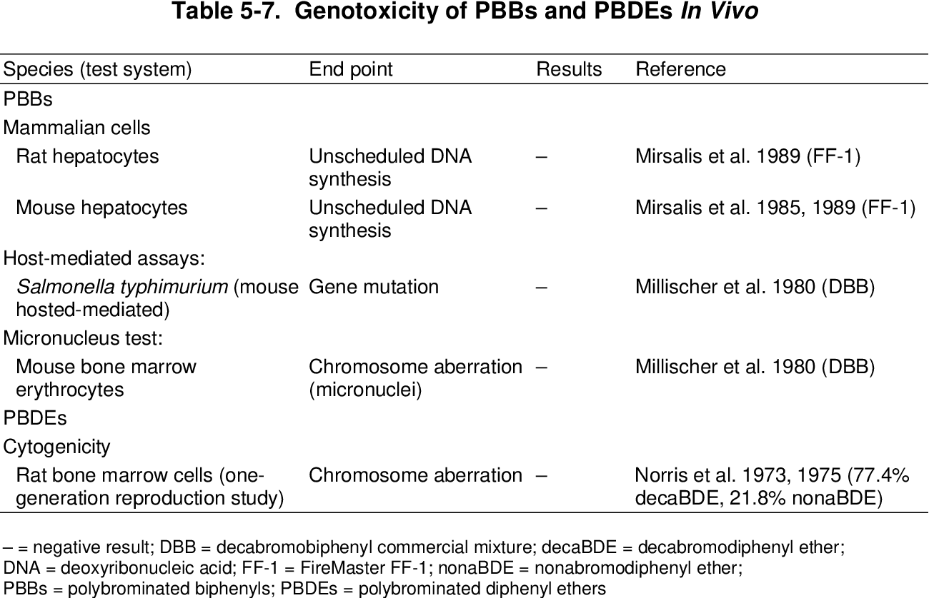 Toxicological profiles - Polybrominated Biphenyls And Polybrominated Diphenyl Ethers