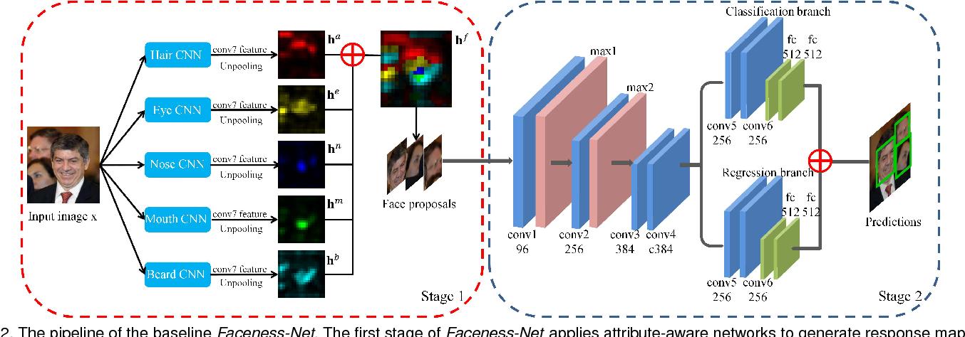 Figure 3 for Faceness-Net: Face Detection through Deep Facial Part Responses