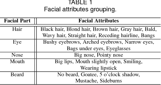 Figure 2 for Faceness-Net: Face Detection through Deep Facial Part Responses