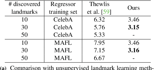 Figure 2 for Unsupervised Discovery of Object Landmarks as Structural Representations