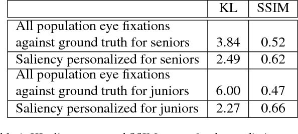 Figure 2 for Personalization of Saliency Estimation