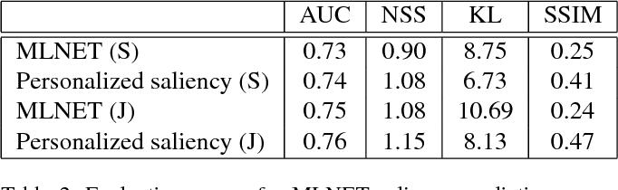 Figure 4 for Personalization of Saliency Estimation