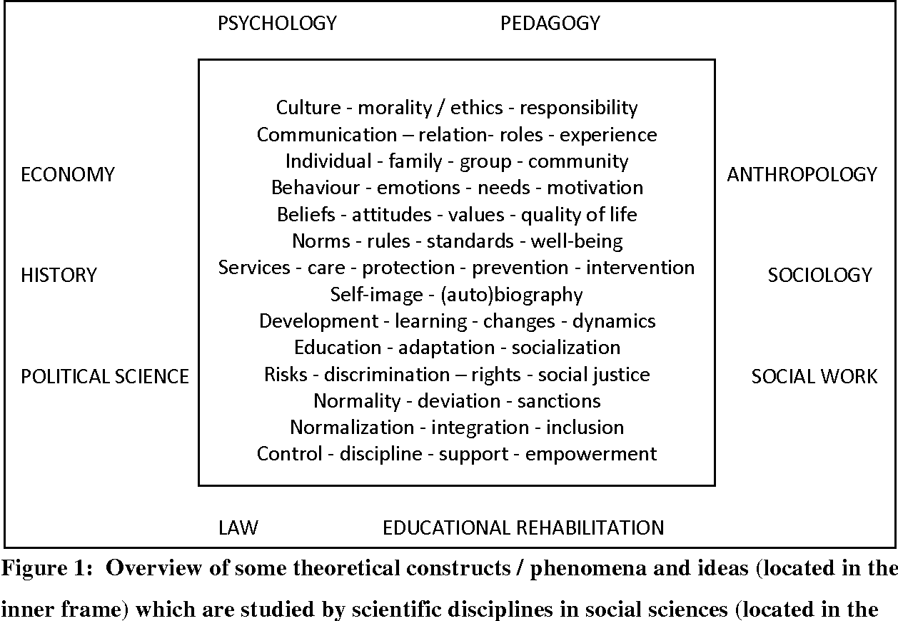 Figure 1 from Symbolic and Real Boundaries of Social Pedagogy in ...