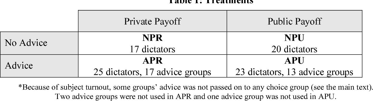 Table 1: Treatments