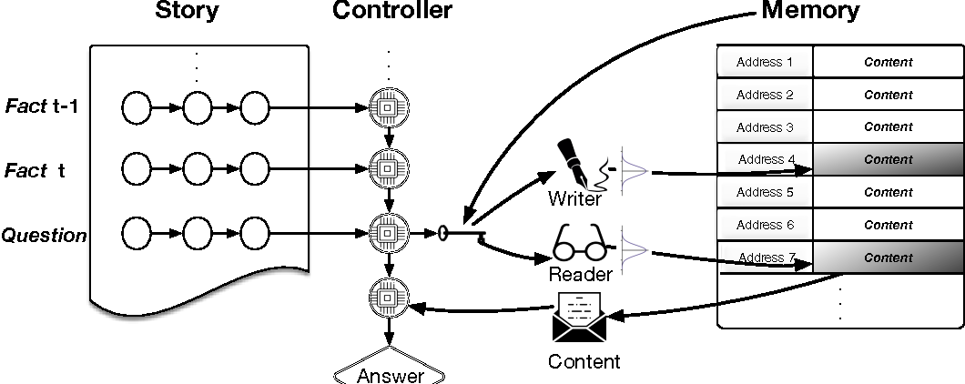 Figure 1 for Dynamic Neural Turing Machine with Soft and Hard Addressing Schemes