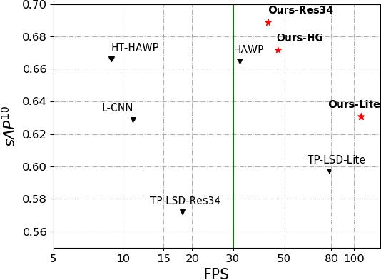 Figure 1 for ELSD: Efficient Line Segment Detector and Descriptor