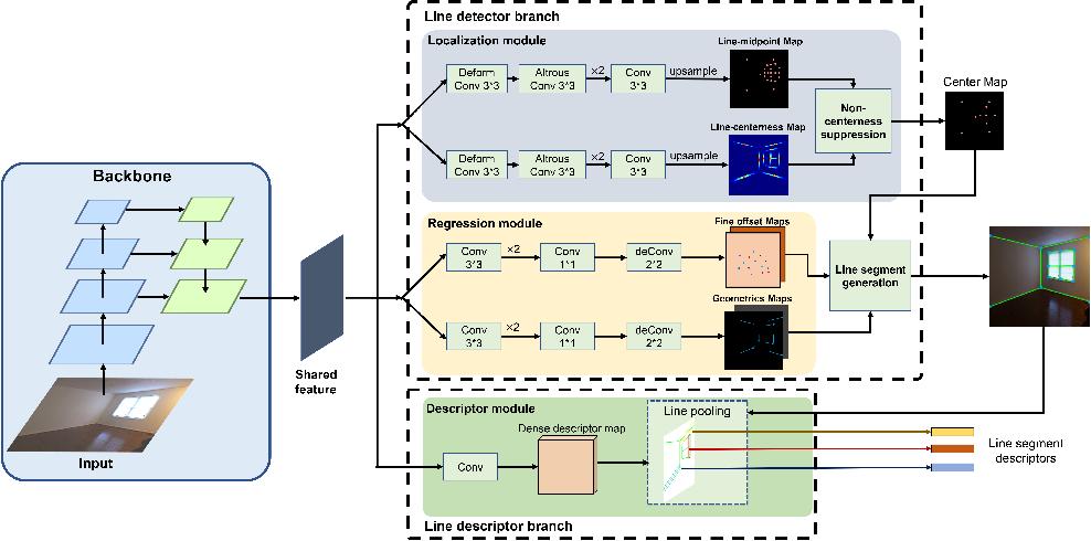 Figure 3 for ELSD: Efficient Line Segment Detector and Descriptor