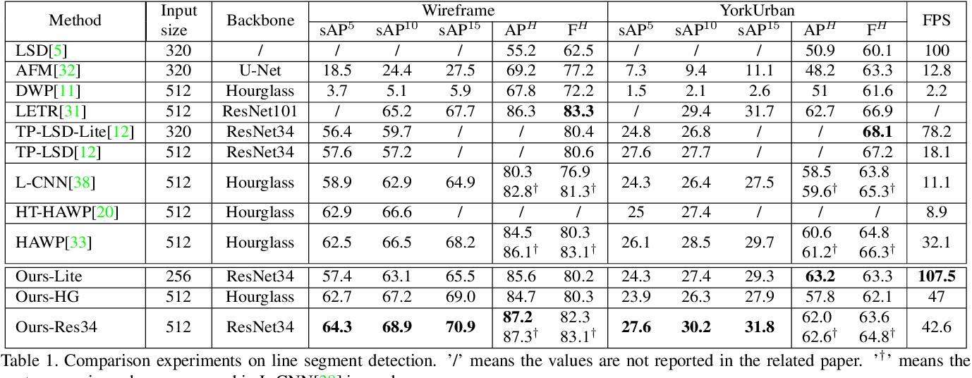 Figure 2 for ELSD: Efficient Line Segment Detector and Descriptor