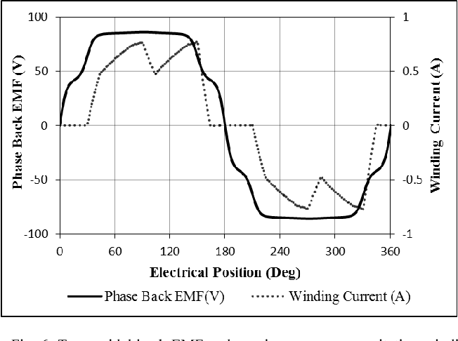 Figure 6 from Comparison of electromagnetic torque ripple in square