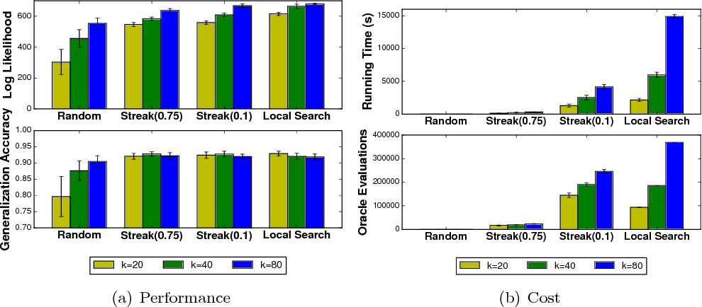 Figure 1 for Streaming Weak Submodularity: Interpreting Neural Networks on the Fly