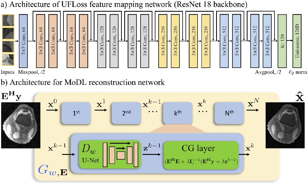 Figure 3 for High Fidelity Deep Learning-based MRI Reconstruction with Instance-wise Discriminative Feature Matching Loss
