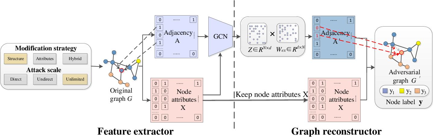 Figure 3 for GraphAttacker: A General Multi-Task GraphAttack Framework