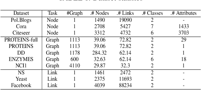 Figure 2 for GraphAttacker: A General Multi-Task GraphAttack Framework