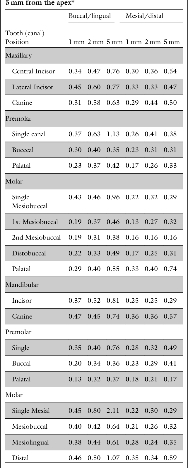 Root canal morphology and its relationship to endodontic - Semantic