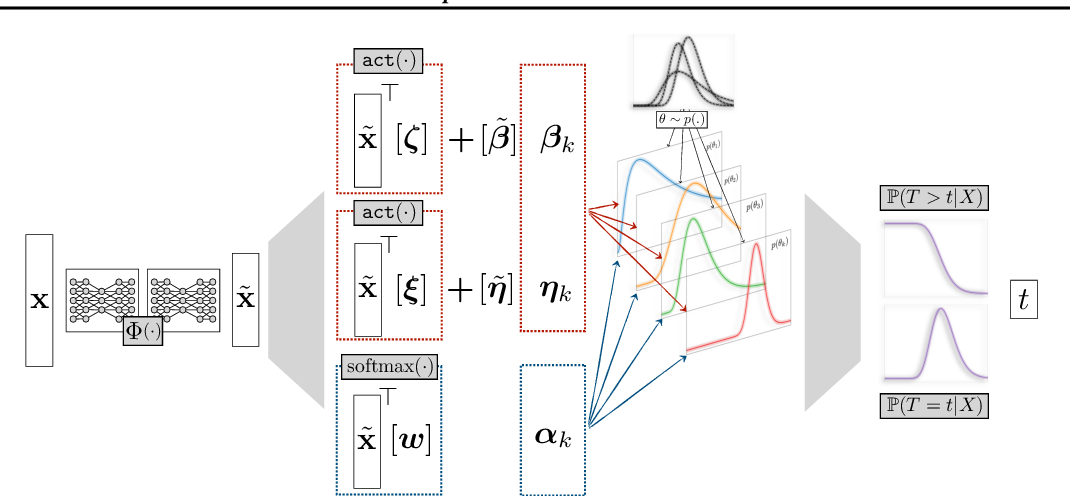 Figure 1 for Deep Survival Machines: Fully Parametric Survival Regression and Representation Learning for Censored Data with Competing Risks