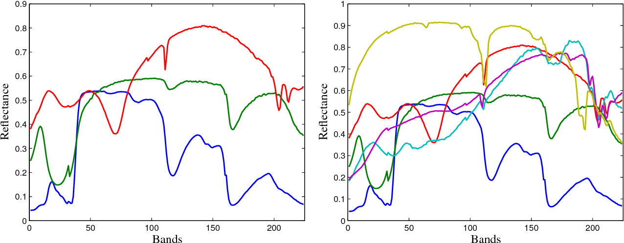 Figure 2 for Correntropy Maximization via ADMM - Application to Robust Hyperspectral Unmixing