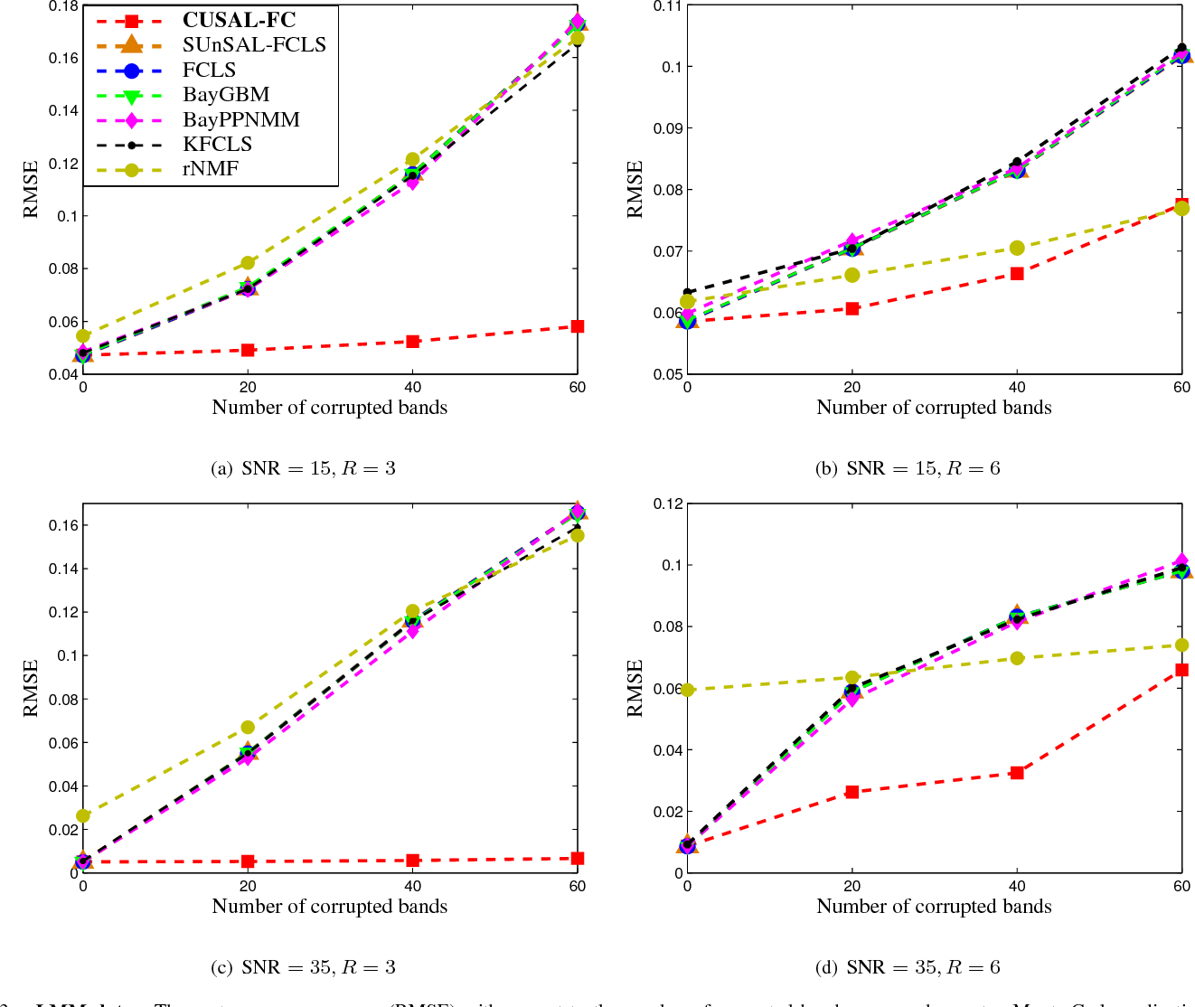 Figure 3 for Correntropy Maximization via ADMM - Application to Robust Hyperspectral Unmixing