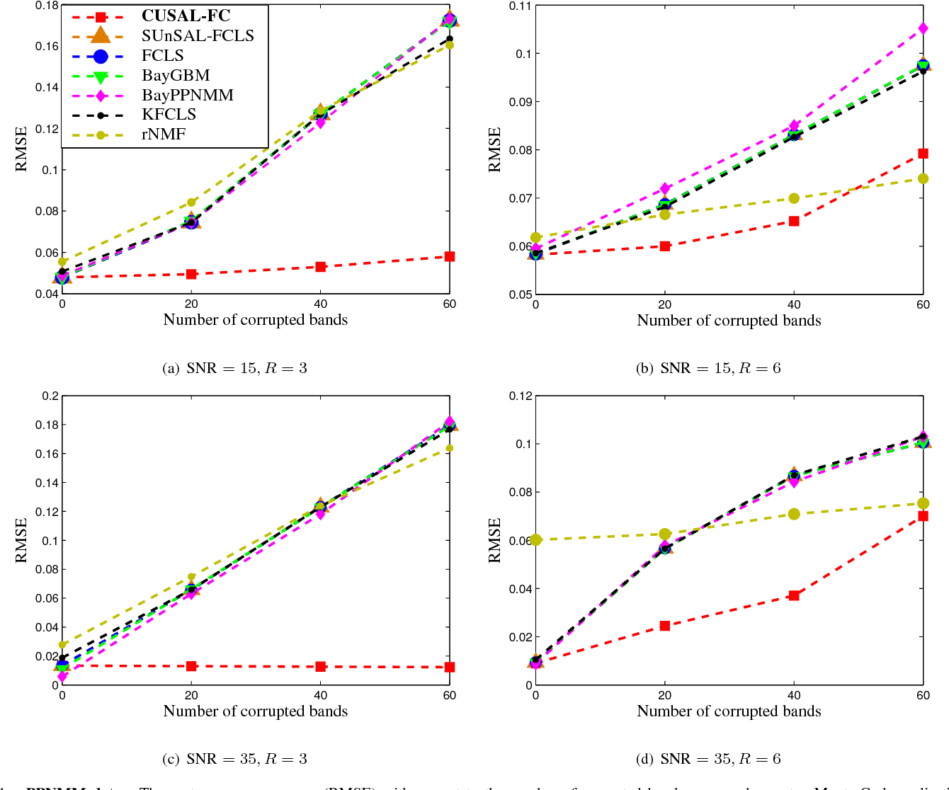 Figure 4 for Correntropy Maximization via ADMM - Application to Robust Hyperspectral Unmixing
