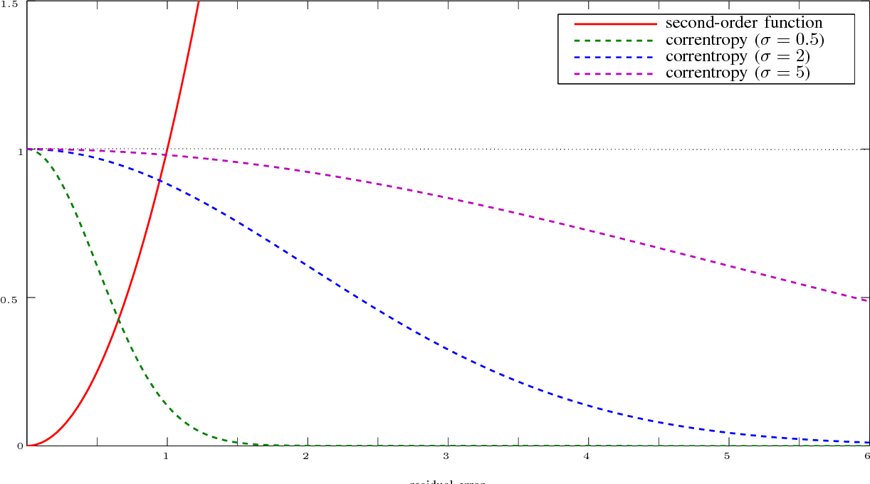 Figure 1 for Correntropy Maximization via ADMM - Application to Robust Hyperspectral Unmixing