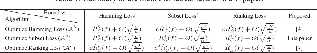 Figure 1 for Multi-label classification: do Hamming loss and subset accuracy really conflict with each other?