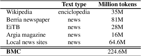 Figure 1 for Give your Text Representation Models some Love: the Case for Basque