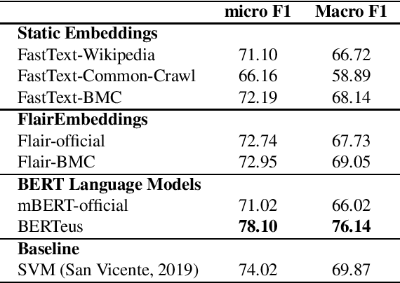 Figure 3 for Give your Text Representation Models some Love: the Case for Basque