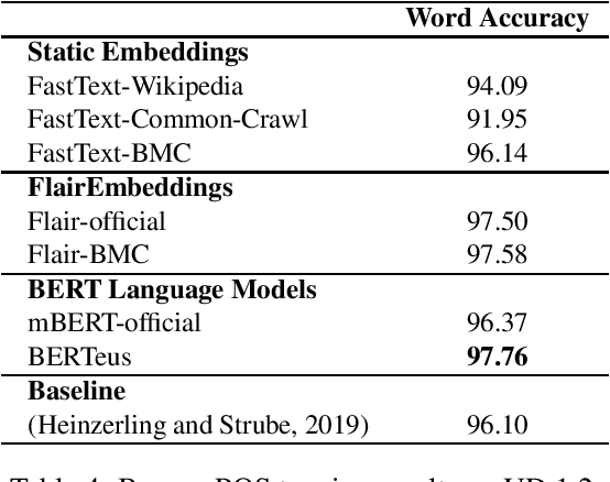 Figure 4 for Give your Text Representation Models some Love: the Case for Basque