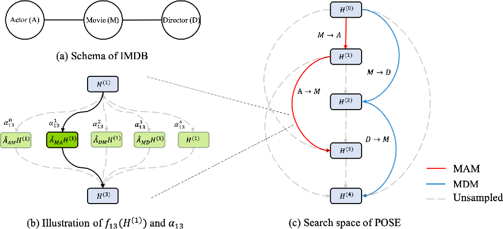 Figure 2 for Propagation Model Search for Graph Neural Networks