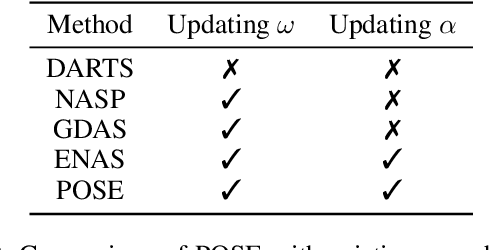 Figure 3 for Propagation Model Search for Graph Neural Networks
