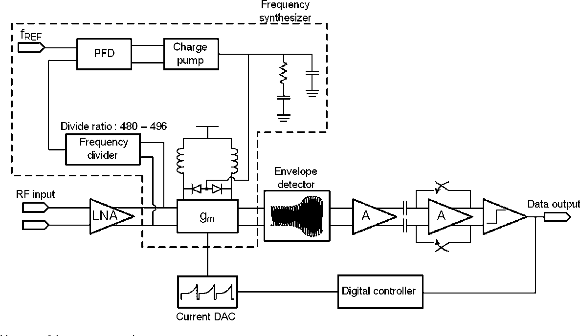 A Fully Integrated Auto Calibrated Super Regenerative Receiver In Sensitive Envelope Detector Circuit Diagram 013 Muhbox M Cmos Semantic Scholar