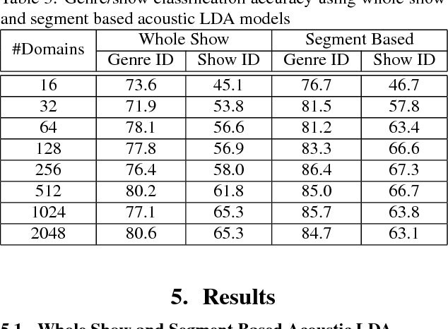 Figure 3 for Automatic Genre and Show Identification of Broadcast Media