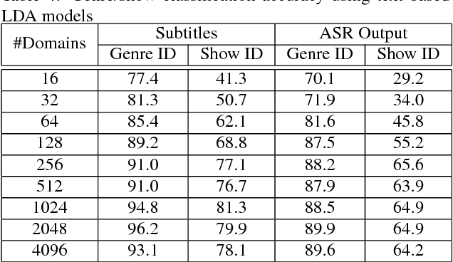 Figure 4 for Automatic Genre and Show Identification of Broadcast Media