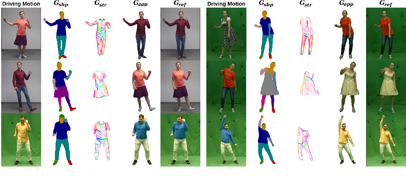 Figure 4 for High-Fidelity Neural Human Motion Transfer from Monocular Video