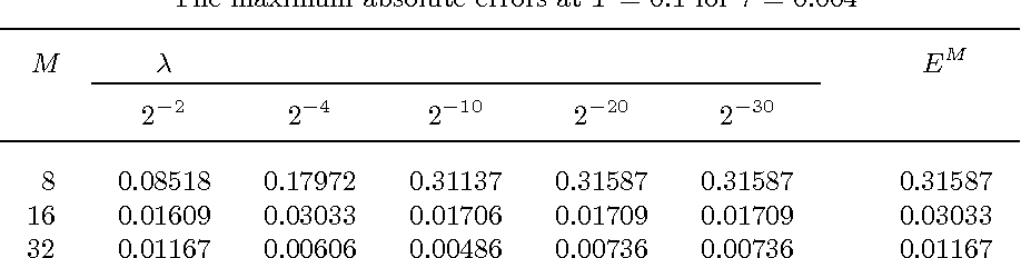 Table 2 from MODIFIED LOCAL CRANK-NICOLSON METHOD FOR