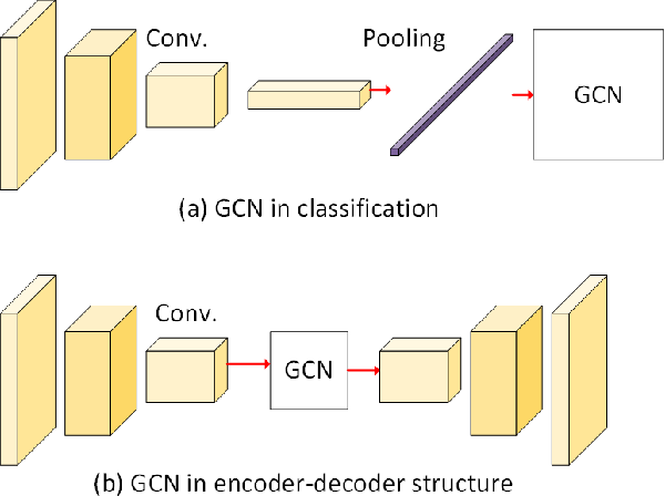 Figure 1 for Graph Convolutional Networks in Feature Space for Image Deblurring and Super-resolution
