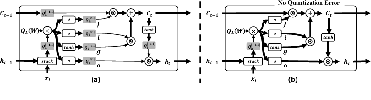 Figure 2 for Precision Highway for Ultra Low-Precision Quantization