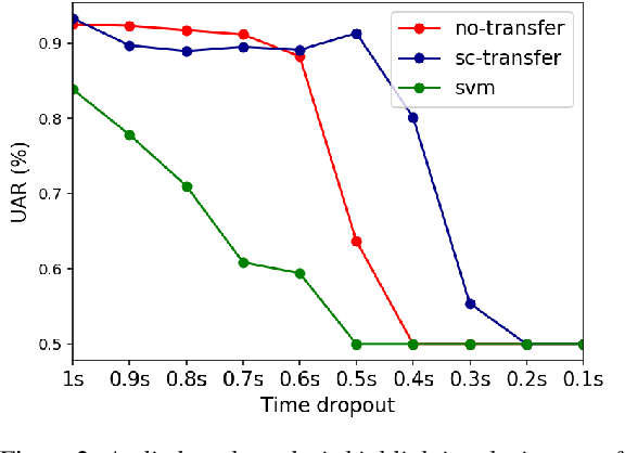 Figure 3 for Neural Transfer Learning for Cry-based Diagnosis of Perinatal Asphyxia