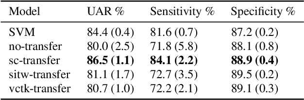 Figure 4 for Neural Transfer Learning for Cry-based Diagnosis of Perinatal Asphyxia