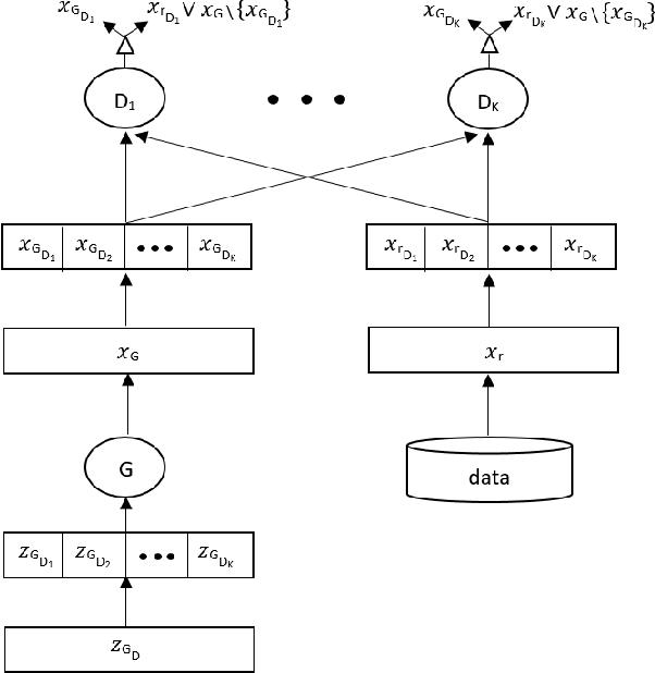 Figure 1 for microbatchGAN: Stimulating Diversity with Multi-Adversarial Discrimination