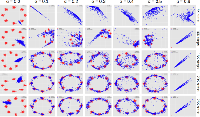 Figure 3 for microbatchGAN: Stimulating Diversity with Multi-Adversarial Discrimination