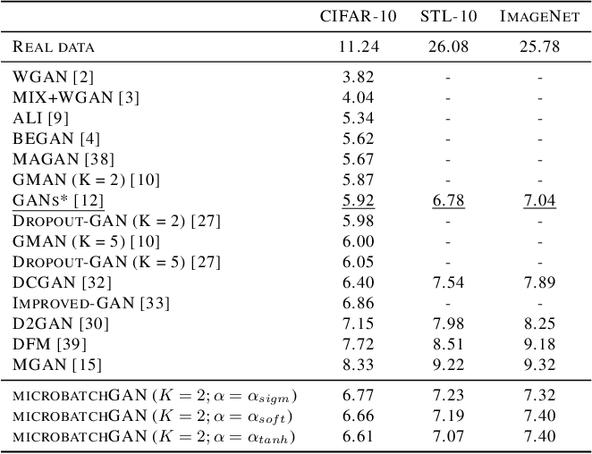 Figure 4 for microbatchGAN: Stimulating Diversity with Multi-Adversarial Discrimination