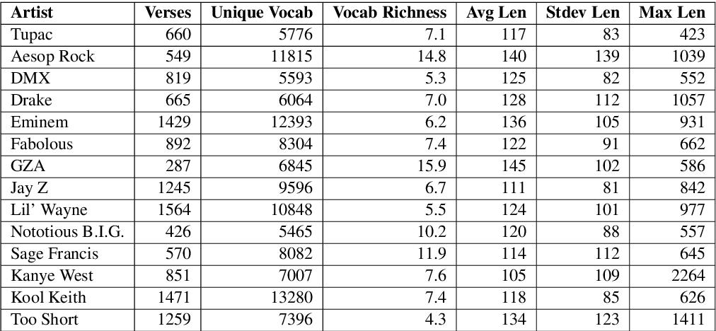 Figure 1 for Evaluating Creative Language Generation: The Case of Rap Lyric Ghostwriting