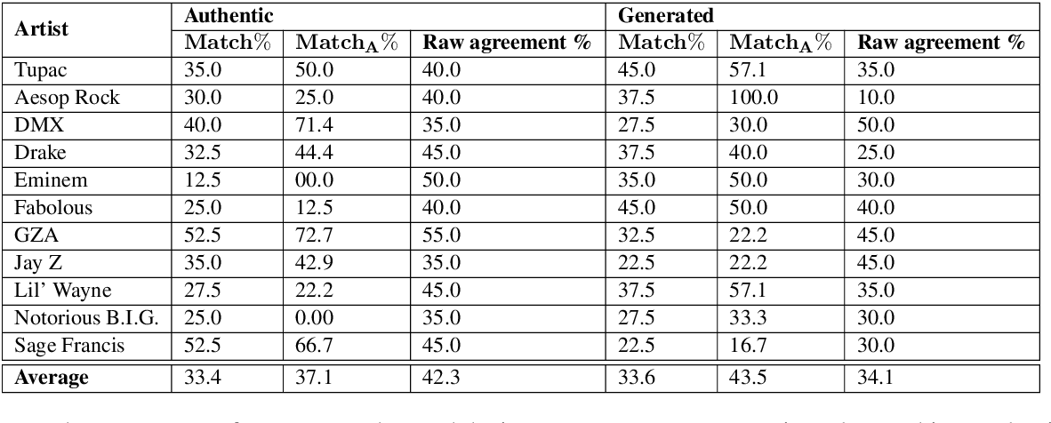 Figure 3 for Evaluating Creative Language Generation: The Case of Rap Lyric Ghostwriting
