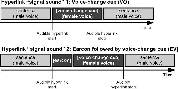 Figure 1 from AUDIBLE HYPERLINKS IN SYNTHETIC SPEECH